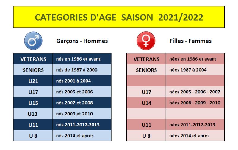 Les catégories d'âge 2021/2022